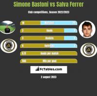Simone Bastoni vs Salva Ferrer h2h player stats