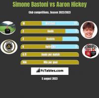 Simone Bastoni vs Aaron Hickey h2h player stats