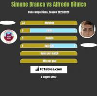 Simone Branca vs Alfredo Bifulco h2h player stats