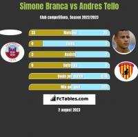 Simone Branca vs Andres Tello h2h player stats