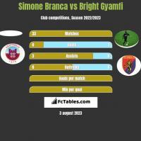 Simone Branca vs Bright Gyamfi h2h player stats