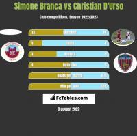 Simone Branca vs Christian D'Urso h2h player stats