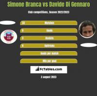 Simone Branca vs Davide Di Gennaro h2h player stats