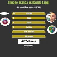 Simone Branca vs Davide Luppi h2h player stats