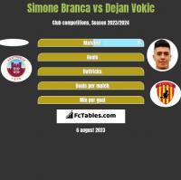 Simone Branca vs Dejan Vokic h2h player stats