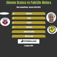 Simone Branca vs Fabrizio Melara h2h player stats