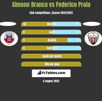 Simone Branca vs Federico Proia h2h player stats