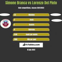Simone Branca vs Lorenzo Del Pinto h2h player stats