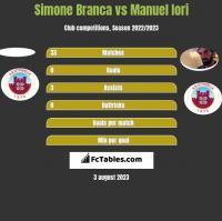 Simone Branca vs Manuel Iori h2h player stats