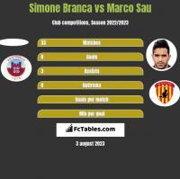 Simone Branca vs Marco Sau h2h player stats