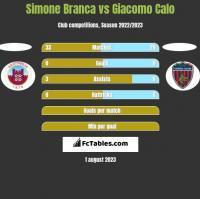 Simone Branca vs Giacomo Calo h2h player stats
