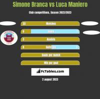 Simone Branca vs Luca Maniero h2h player stats