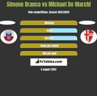 Simone Branca vs Michael De Marchi h2h player stats