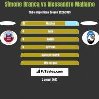 Simone Branca vs Alessandro Mallamo h2h player stats