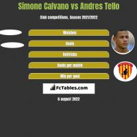 Simone Calvano vs Andres Tello h2h player stats