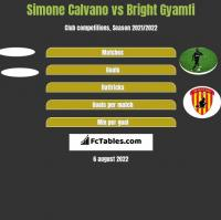 Simone Calvano vs Bright Gyamfi h2h player stats