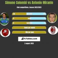 Simone Colombi vs Antonio Mirante h2h player stats