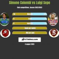 Simone Colombi vs Luigi Sepe h2h player stats