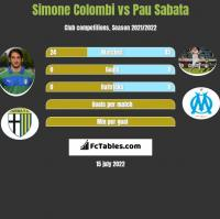 Simone Colombi vs Pau Sabata h2h player stats