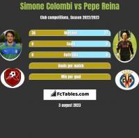 Simone Colombi vs Pepe Reina h2h player stats
