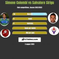 Simone Colombi vs Salvatore Sirigu h2h player stats