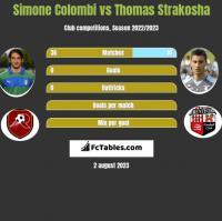 Simone Colombi vs Thomas Strakosha h2h player stats