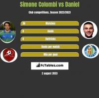 Simone Colombi vs Daniel h2h player stats