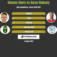 Simone Edera vs Aaron Ramsey h2h player stats