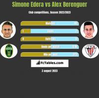 Simone Edera vs Alex Berenguer h2h player stats