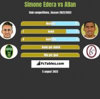 Simone Edera vs Allan h2h player stats