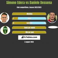 Simone Edera vs Daniele Dessena h2h player stats