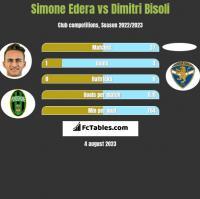 Simone Edera vs Dimitri Bisoli h2h player stats