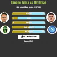 Simone Edera vs Elif Elmas h2h player stats