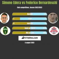 Simone Edera vs Federico Bernardeschi h2h player stats