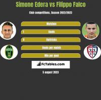 Simone Edera vs Filippo Falco h2h player stats