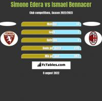 Simone Edera vs Ismael Bennacer h2h player stats