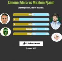 Simone Edera vs Miralem Pjanić h2h player stats