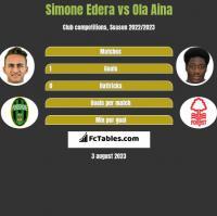 Simone Edera vs Ola Aina h2h player stats