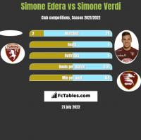 Simone Edera vs Simone Verdi h2h player stats