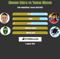Simone Edera vs Tomas Rincon h2h player stats