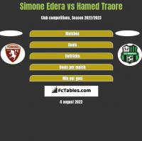 Simone Edera vs Hamed Traore h2h player stats