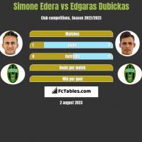 Simone Edera vs Edgaras Dubickas h2h player stats