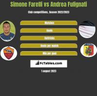 Simone Farelli vs Andrea Fulignati h2h player stats