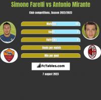 Simone Farelli vs Antonio Mirante h2h player stats