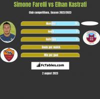 Simone Farelli vs Elhan Kastrati h2h player stats