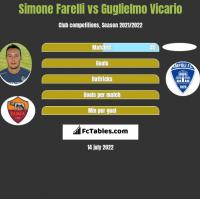 Simone Farelli vs Guglielmo Vicario h2h player stats