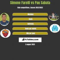 Simone Farelli vs Pau Sabata h2h player stats