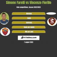 Simone Farelli vs Vincenzo Fiorillo h2h player stats