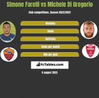 Simone Farelli vs Michele Di Gregorio h2h player stats