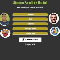 Simone Farelli vs Daniel h2h player stats